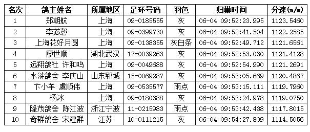上海君冠春棚第二关280公里预赛TOP10成绩表